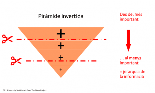 Pyramide inversee.png