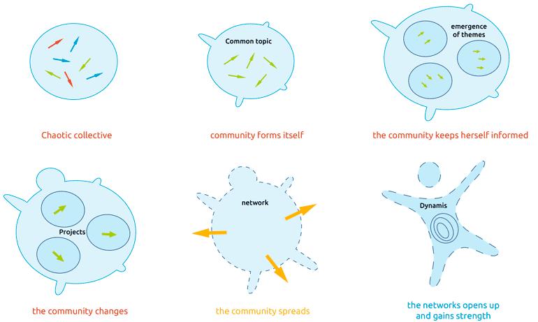 image Etapes réseau