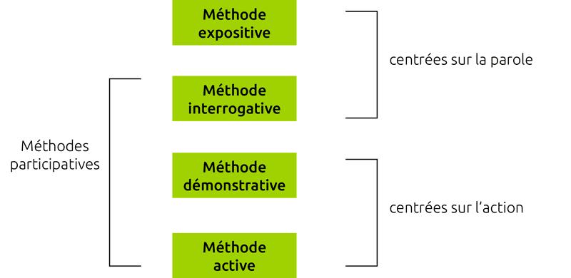 methode1