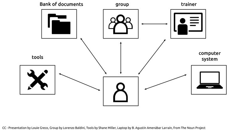 Ebook cooptic ebookanimationdelademarchecollective dans les dmarches collaboratives chacun utilise lensemble des ressources dans le groupe fandeluxe Gallery
