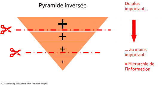 Pyramide inversee